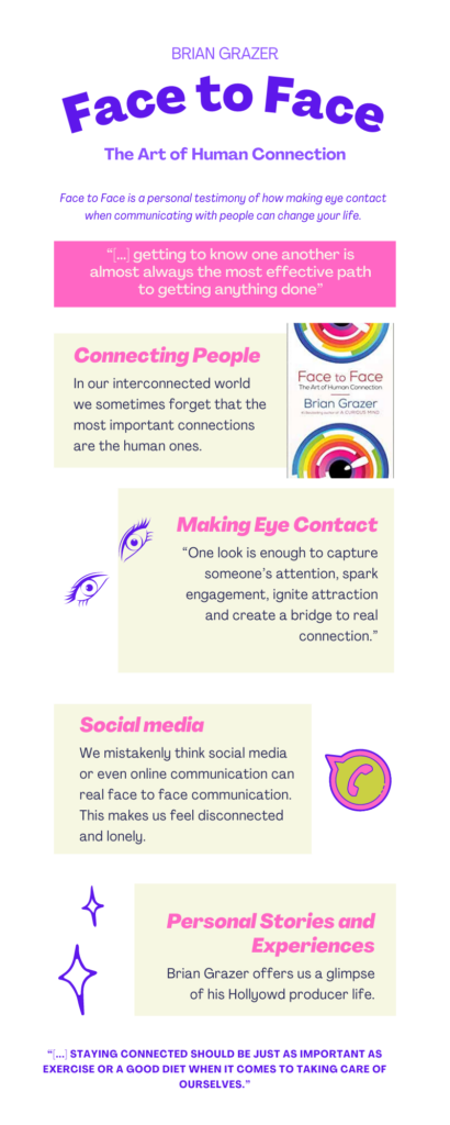 Face to Face: The Art of Human Connection Infographic