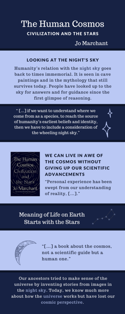 The Human Cosmos: Civilization and the Stars Infographic.